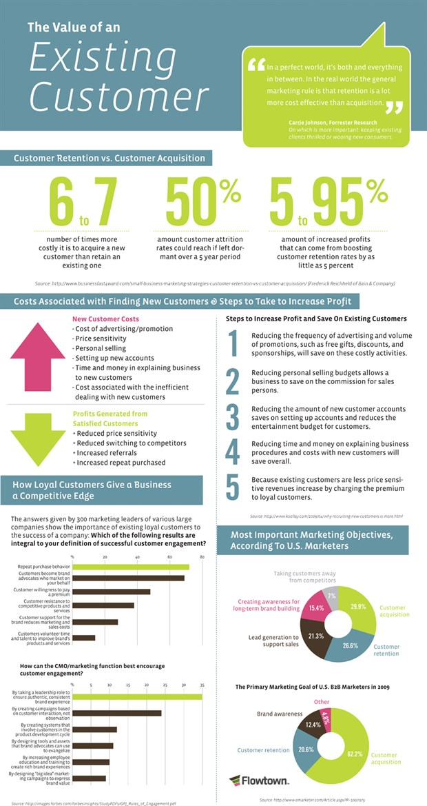 the_value_of_an_existing_customer_-_infographic_620x1169