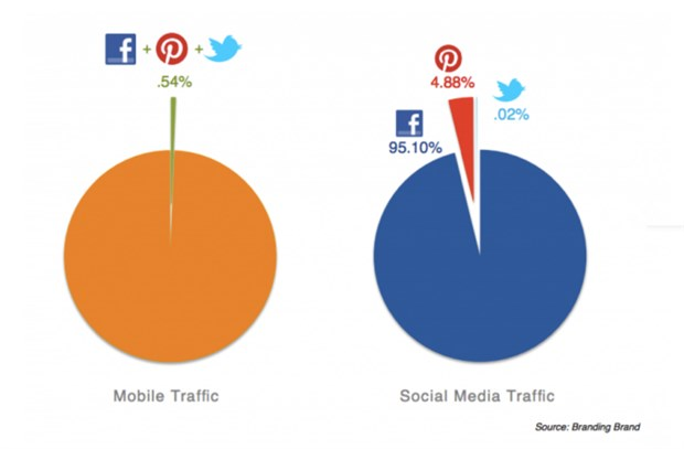 the_difference_between_social_media_marketing___social_media_sales_01_620x407