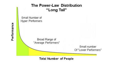 employee ranking distribution