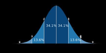 employee ranking bell curve employee performance