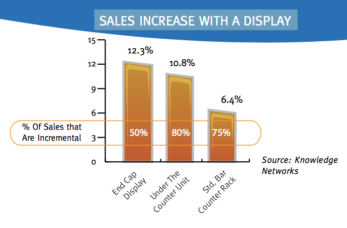 This chart depicts the impact adding secondary displays can have on a product's sales.