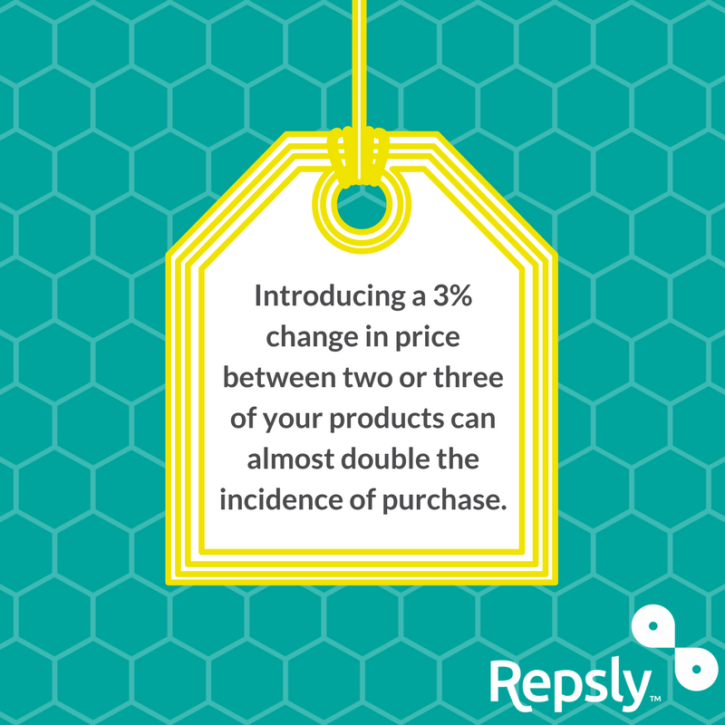 Introducing a 3% change in price between two or three of your products can almost double the incidence of purchase.