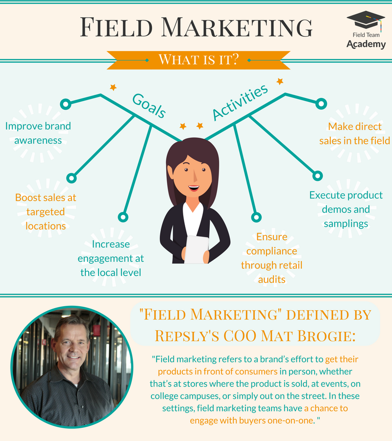Field Marketing - What Is It.png