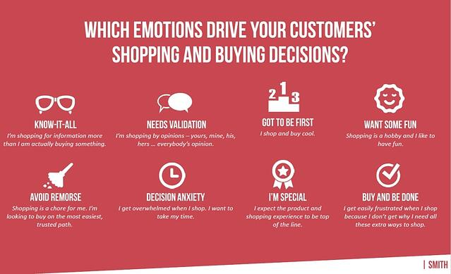 Eight emotions that drive shopping decisions: Know-It-All, Needs Validation, Got To Be First, Want Some Fun, Avoid Remorse, Decision Anxiety, I'm Special, Buy And Be Done