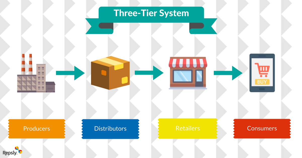 Three-Tier System (1).png