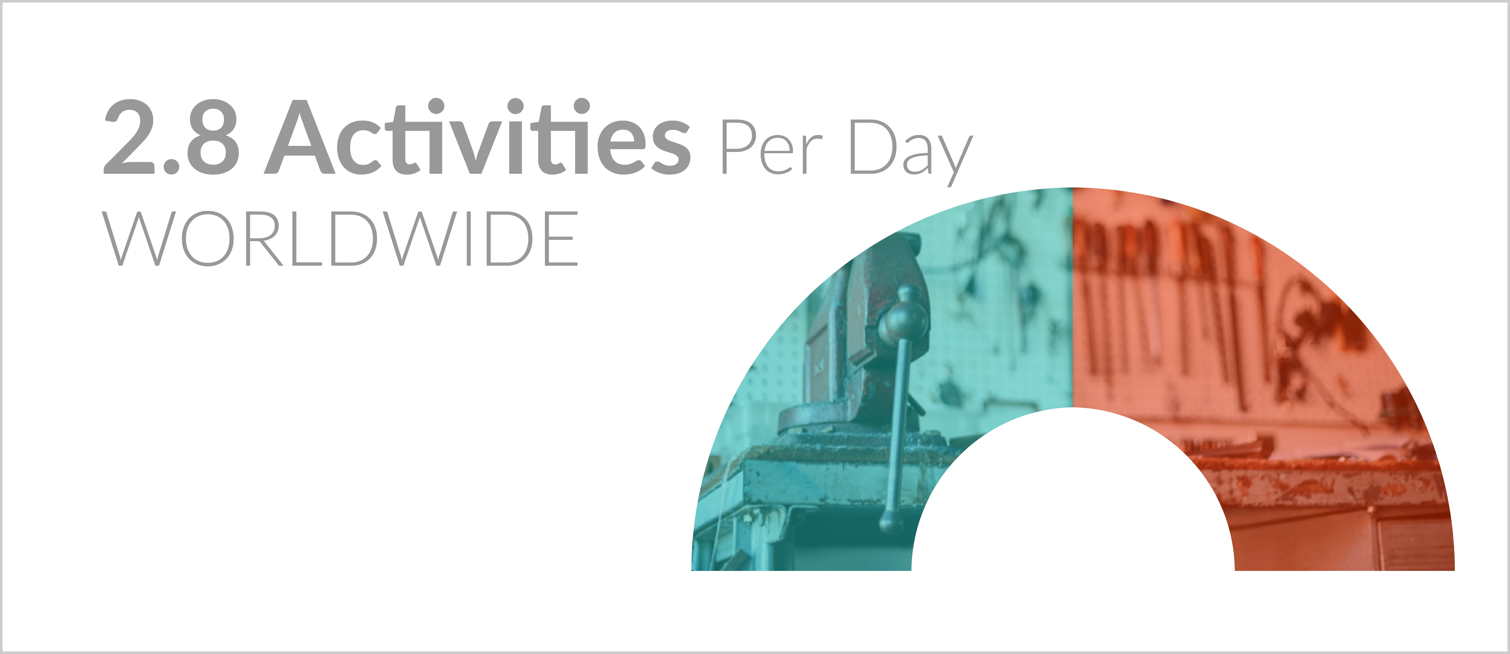 Mobile CRM Activities Per Day