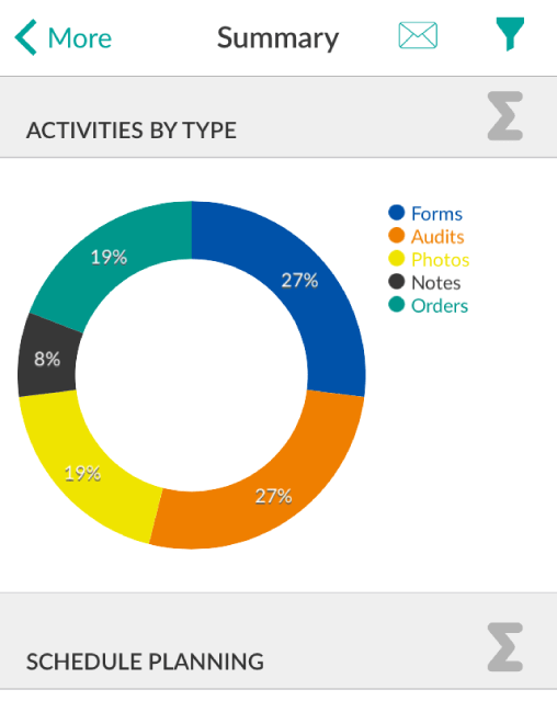 Mobile CRM Reporting