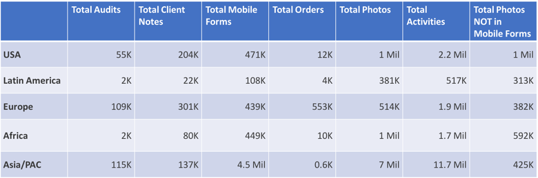 Mobile_Worker_Global_Activity_Report_Table_3.png