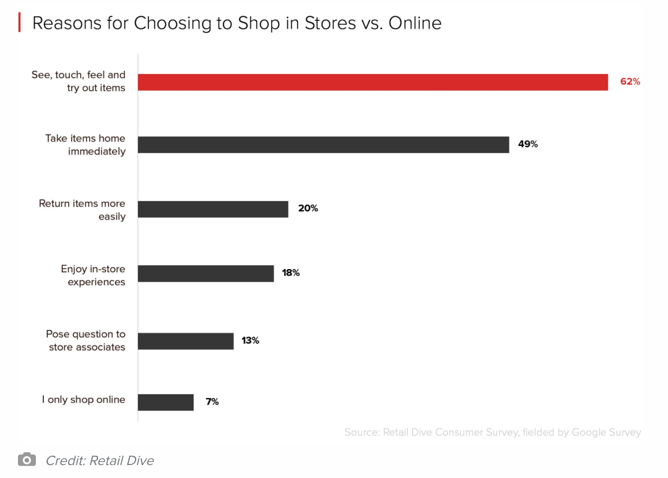 Reasons for choosing to shop in stores vs online-1.png