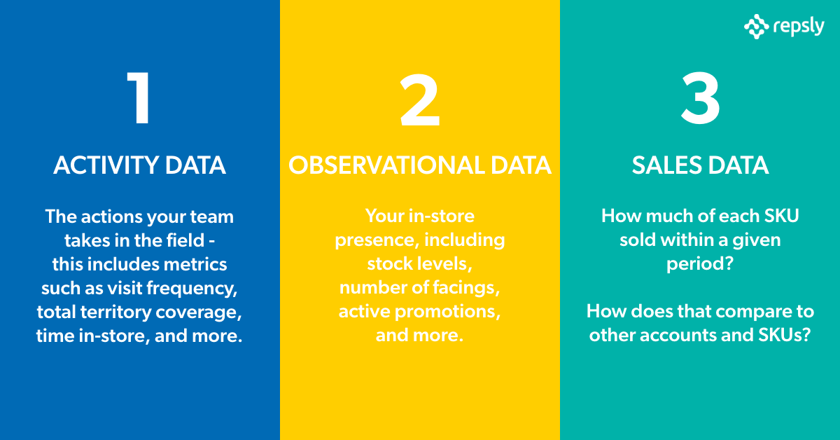 3 Types of Data - 2020