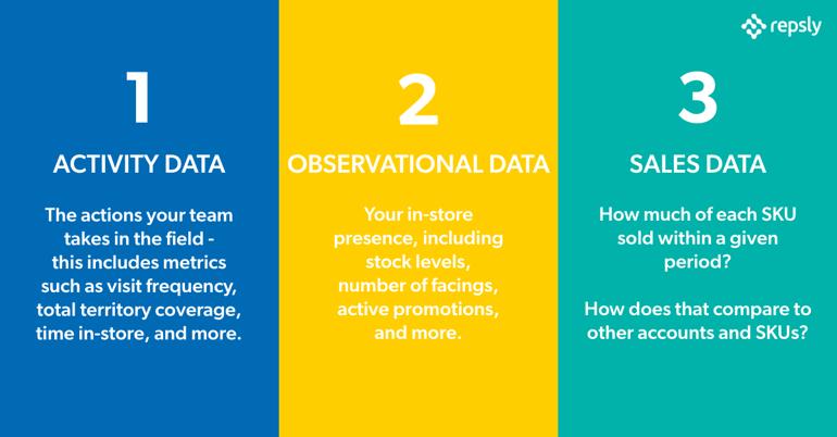 3 Types of Data - 2020