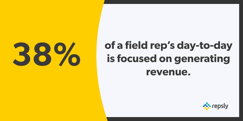 38 percent of a field reps (1)