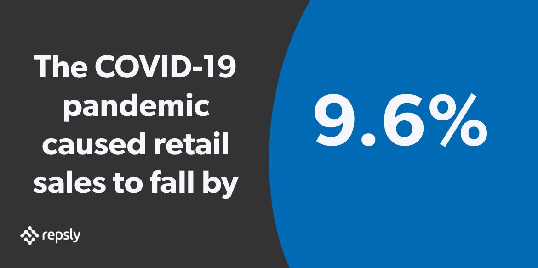 retail sales fell