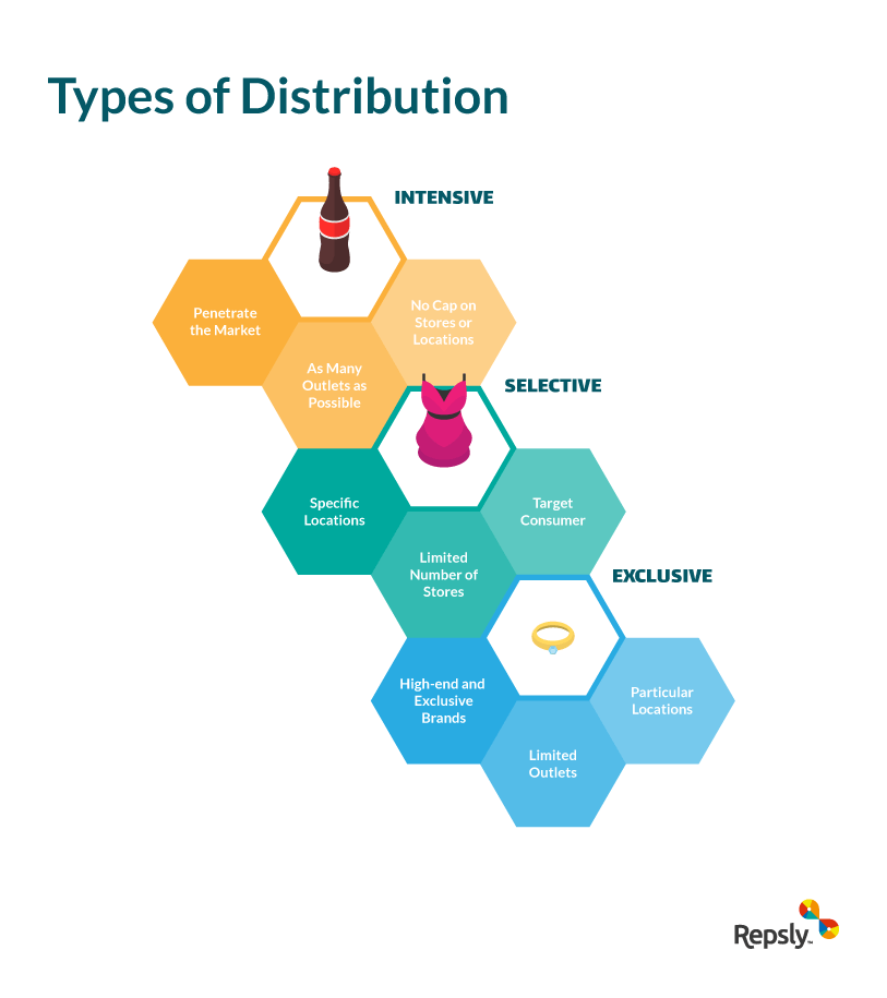 There are several types of distribution.