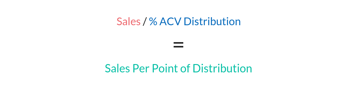 sales per point of distribution formula