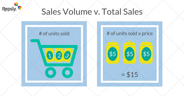 Sales Volume v. Total Sales-1