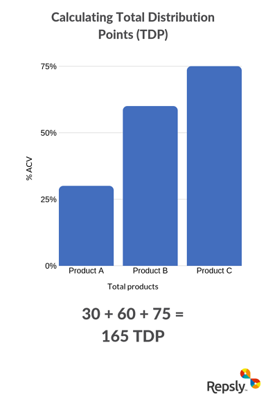 Total Distribution Points