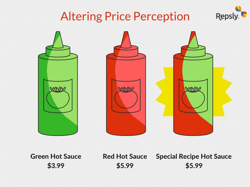 Altering Price Perception Example