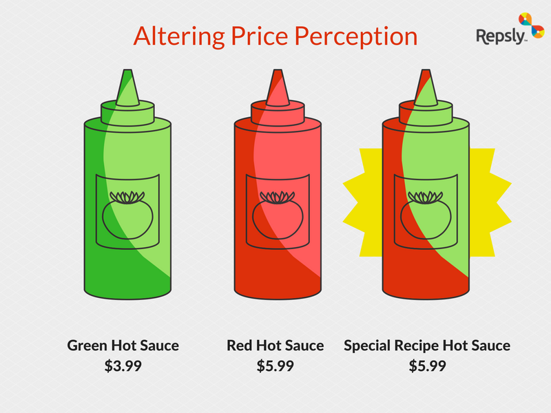 Altering Price Perception Example