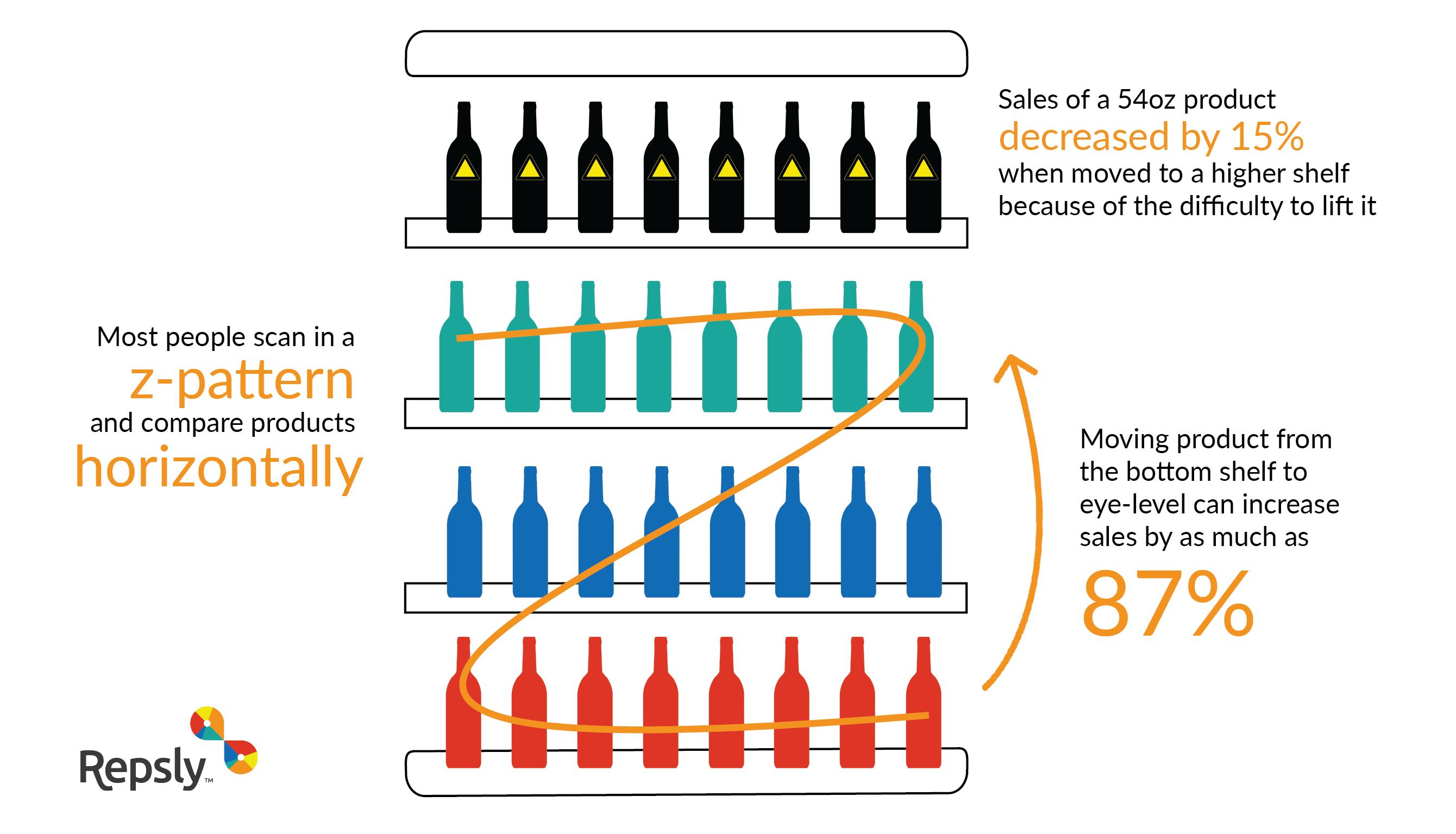 retail merchandising shelf infographic.png