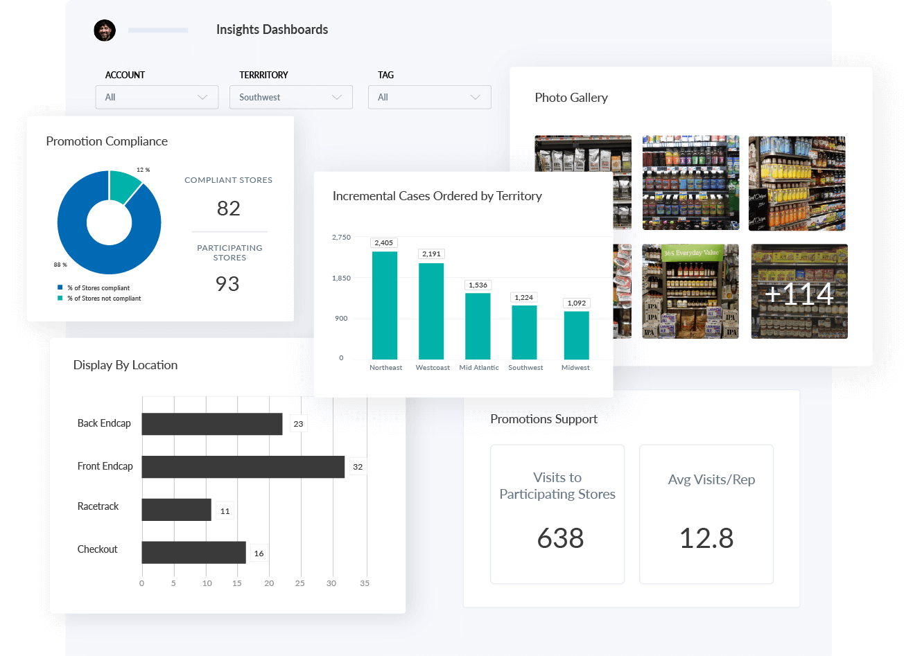 Promotion Execution Insights Dashboards
